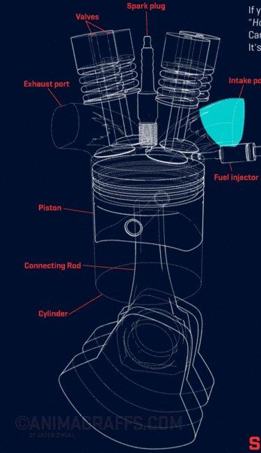 рабочие циклы в двигателе