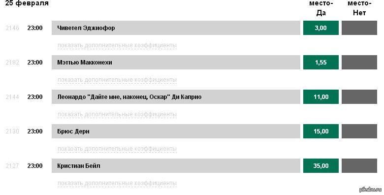 Букмекерские ставки оскар 2014 транспортный налог за 2012 год ставки