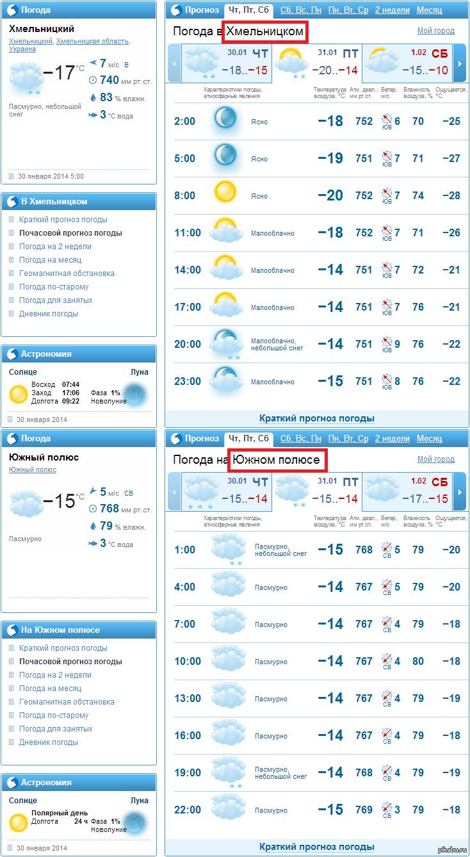 Подробный почасовой прогноз о температуре воздуха, осадках, влажности, давлении, скорости, направлении ветра и другие метеоданные на m-optima.ru погода в астане на месяц.
